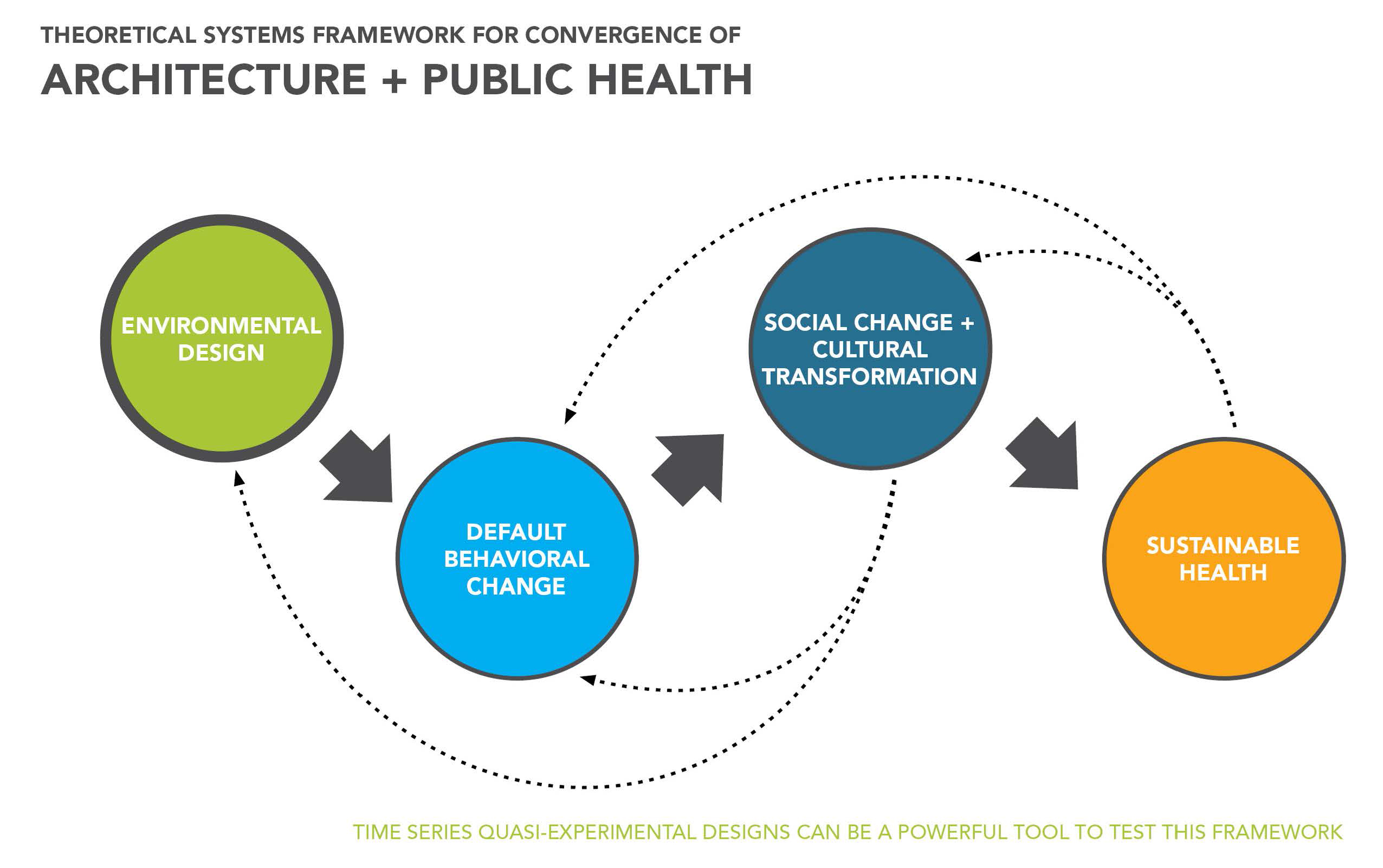 essay evidence-based health-care architecture
